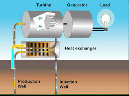 Exellent Geothermal Energy Pictures S Inside Decorating Ideas
