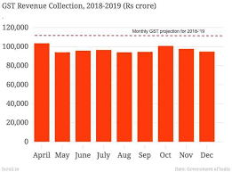 Gst Charts For May 2018 Gst Collection In Charts Revenue Is Falling Short And