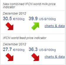 World Milk And Feed Prices From Ifcn Milkproduction Com