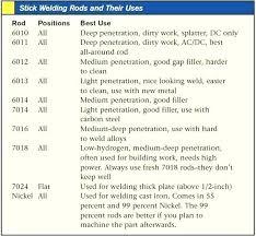Stick Welding Chart 6013 Welding Rod Settings Museumdantanahliat Co