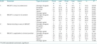 Fdi Notation Charting Comparison Of Two Systems Of Tooth Numbering Among