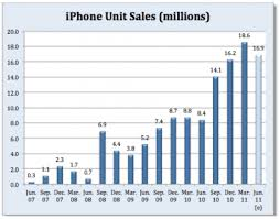 Chart Of Iphone Sales Apples Quarterly Iphone Sales Chart Iclarified