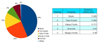 The Big 5 Companies Occupy Instant Noodle Market