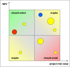 Bubble Chart Risk Management Project Prioritization Using Bubble Chart Better Projects