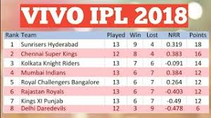 Point Chart Ipl 2018 Vivo Ipl 2016 Match Point Table Ipl Points Table Of All