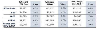 2016 17 Tuition And Fees Report