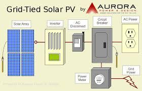 aurora power > alternative energy > solar electric grid tied solar pv system layout