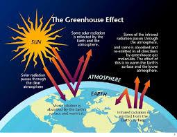 globalwarmingshow 3 4 climate change