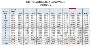 Covered California Fpl Chart 2016 Medi Cal Imk