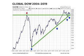 Long Term Stock Charts Free Bull Market Still Intact Despite Negative Economic News