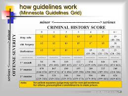 Structured Sentencing Chart The Punishment Of Offenders Ppt Video Online Download