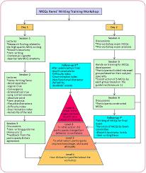 Flow Chart Of Mcqs Items Writing Training Workshop Program