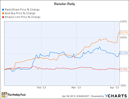 Dont Count Amazon Out Yet The Motley Fool