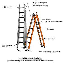 Ladder Ratings Chart Ladders 101 American Ladder Institute