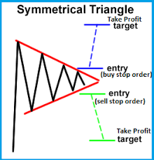 How To Trade Triangle Chart Patterns Learn To Trade Symmetrical Triangle Chart Pattern In Fx