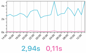 Uptime Percentage Chart Install Uptrends New Mobile App For Android And Ios The