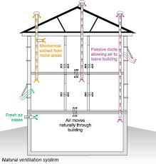 basement ventilation system. Natural-ventilation Basement Ventilation System A