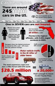 car insurance in the united states graphic information