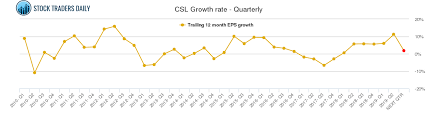 Csl Chart Csl Carlisle Companies Stock Growth Chart Quarterly