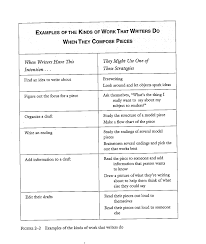 essay cheating essay cheat sheets essay writing cheats essay cheat sheets from how s it going by carl anderson click to enlarge two writing