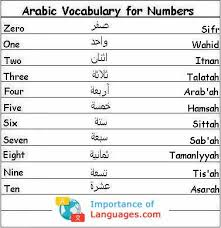 Arabic Numbers 1 100 Chart Learn The Arabic Language Learn The Basic Arabic Language