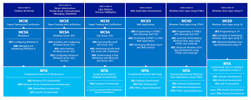 Microsoft Certification Path Chart My Experience With Mta Exam Vinfrastructure Blog