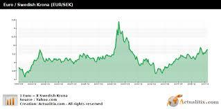 Sek Euro Chart Euro Swedish Krona Eur Sek