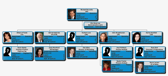 Orgchart Now And Sutihr Salesforce Company Org Chart