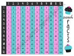 Sweet Facts Multiplication Division Chart Division