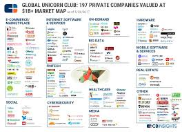 these 197 tech companies are the world s most valuable unicorns