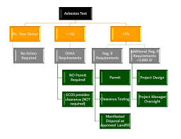 Asbestos Abatement Flow Chart Flood And Water Damage