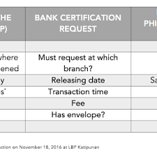 Bank Certification Request Landbank Vs Bpi Kriezeldaria
