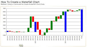 Data For Waterfall Chart How To Create A Waterfall Chart In Crystal Reports Sap Blogs