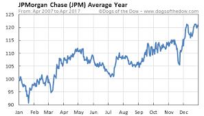 jp morgan stock chart 44 genuine jpmorgan chase stock chart