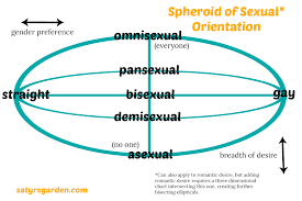 Spheroid Of Sexual Orientation Satyrs Garden