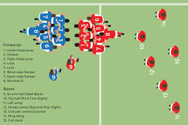 rugby position forwards