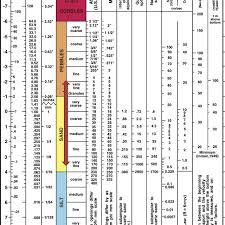 Usgs Grain Size Chart Wentworth Grain Size Chart From Usgs Open File Report 2006