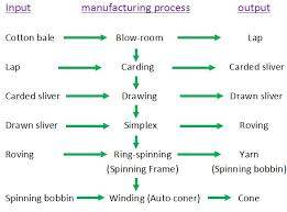 Flow Chart Of Combed Yarn Our Manufacturing Process Technology