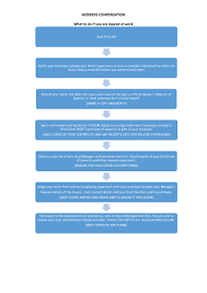 First Aid Procedure Flow Chart Know Your Rights Work Safety Injuries In The Workplace