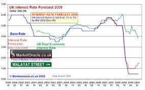 Libor Uk Base Interest Rate Spread Analysis The Market
