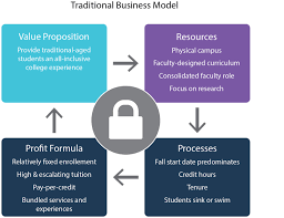 Process Design In Services Has Traditionally Focused On The Rpp Tradional Colleges Christensen Institute Christensen