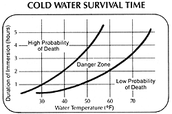 Temperature Affecting Survival Hypothermia Nease Group Iv 13