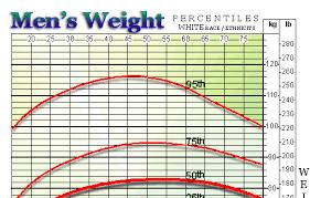 Detailed Womens Weight Chart Over 70 Bmi Weight Calculator