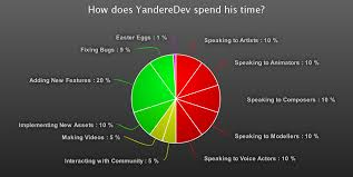 Pie Chart Simulator How Does Yanderedev Spend His Time Yandere Simulator