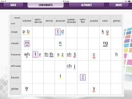 Consonant Chart The Difference Between Consonants And Vowels Spelfabet
