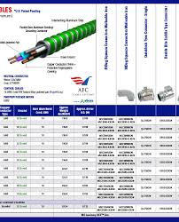 Cable Specification Chart Reference Afc Cable Systems