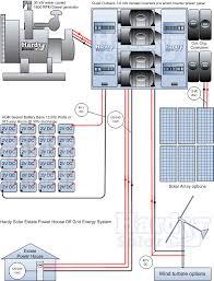 off grid energy system estate power house solar panel divider