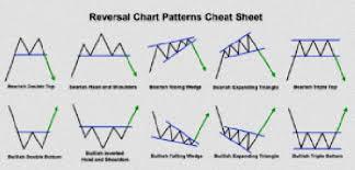 Forex Chart Patterns Cheat Sheet Pdf