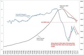Housing Index Chart Us House Price Decline Federal Housing Finance Agencys