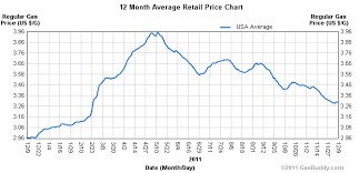 Chart Of The Day Gas Prices Falling Merry Xmas American